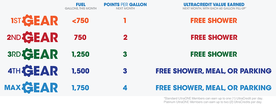 UltraONE Benefits grid