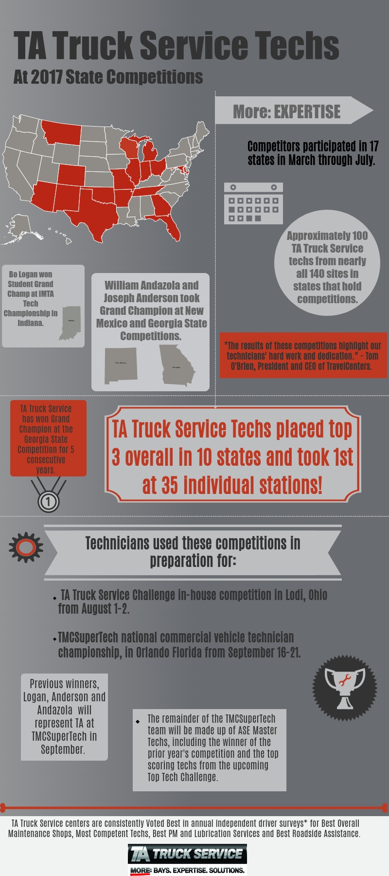 TA Truck Service Tech State Competitions